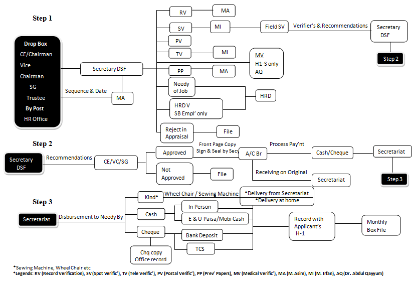 cash application process flowchart